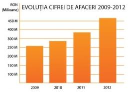 Evolutie cifra de afaceri