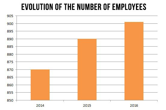evolution-of-the-number-of-employees