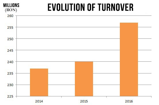 evolution-of-turnover